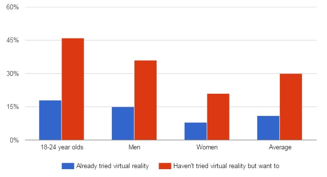 Interest in virtual reality. (YouVisit survey data.)